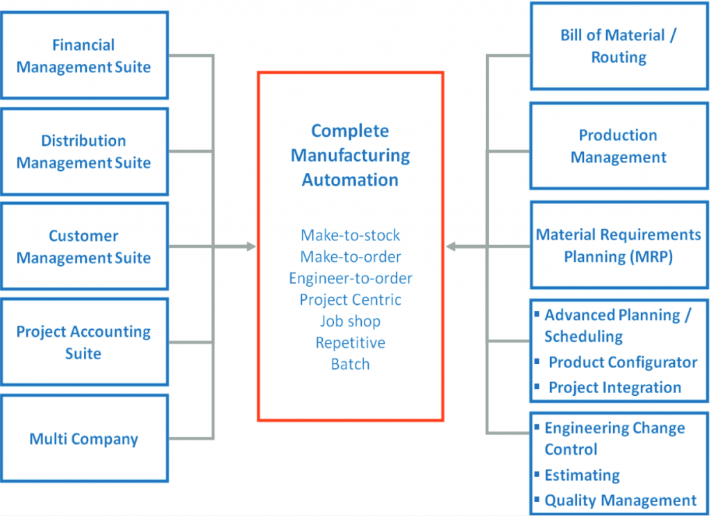 Acumatica_UK_Manufacturing_Management