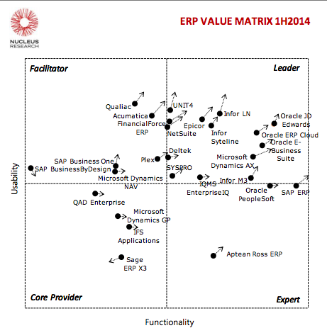 ValueMatrixNucleusResearchERP