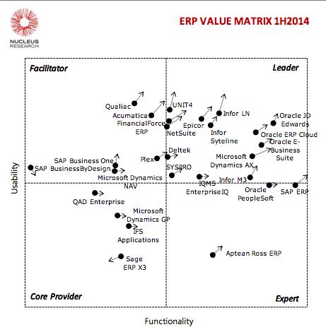 ValueMatrixNucleusResearchERP